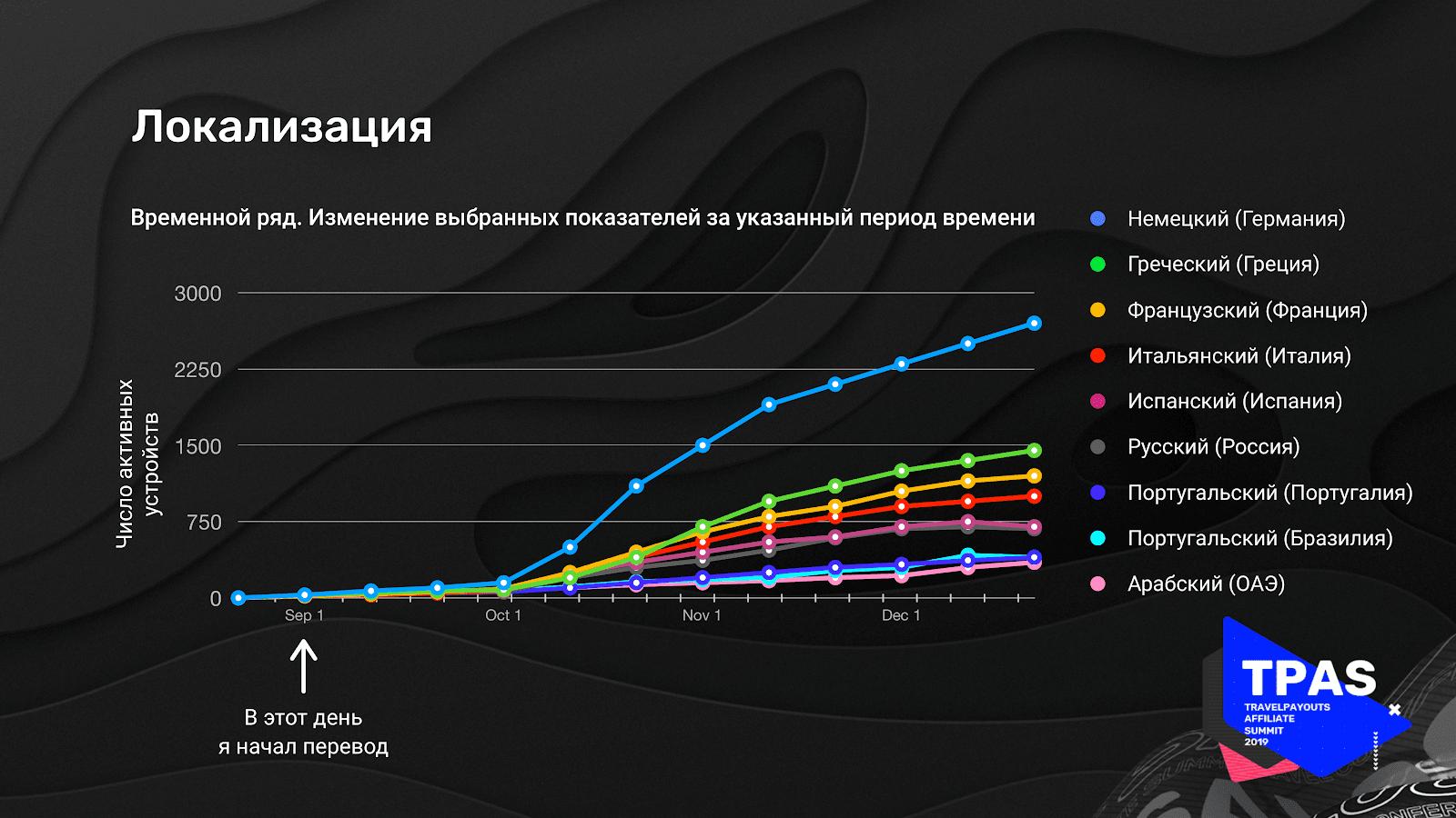 Статистика по росту числа скачиваний после локализации приложения