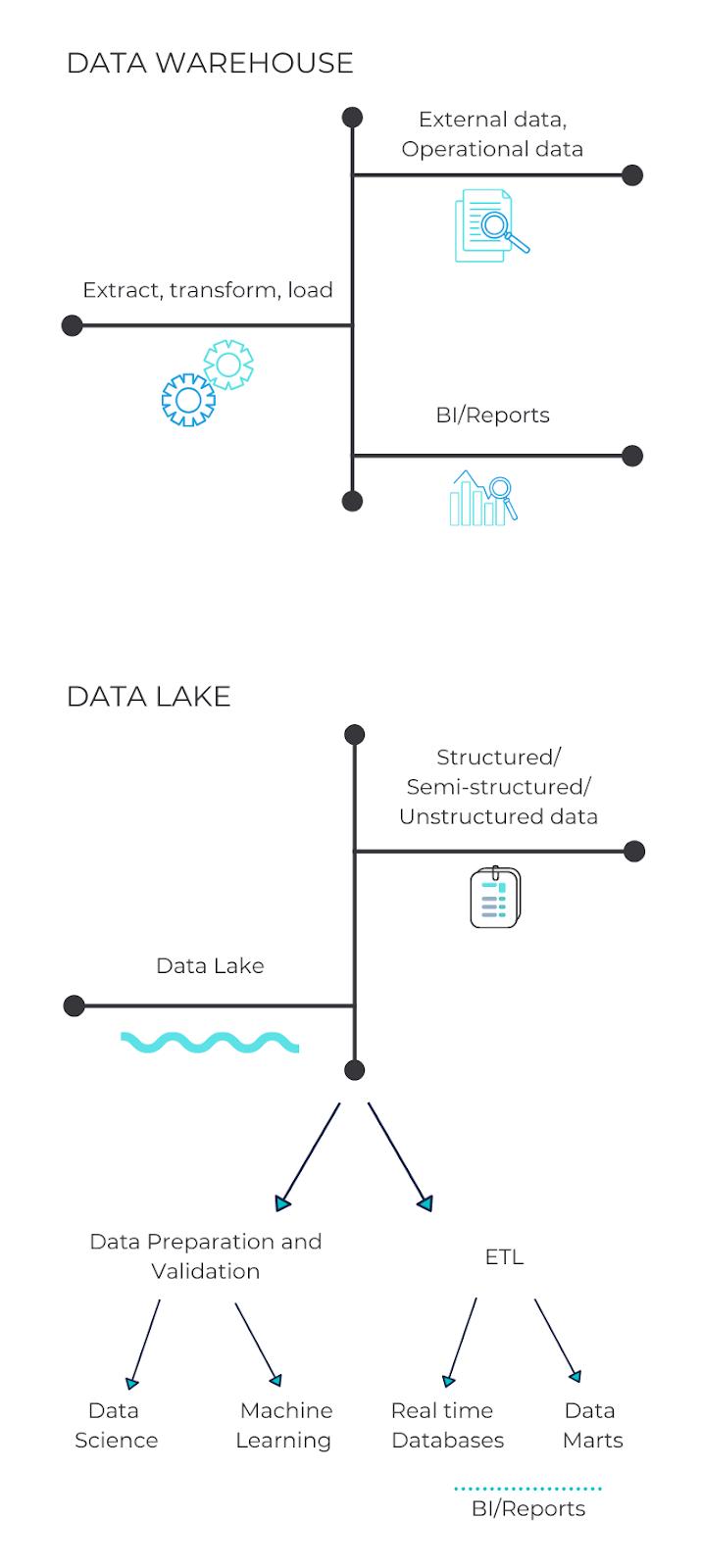 Data Warehouse and Data Lake principles