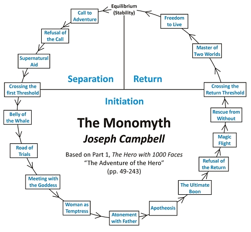 Campbell's Monomyth is depicted as a circular story board in this hero's journey chart.