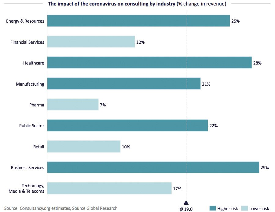 the impact of the coronavirus on consulting by industry