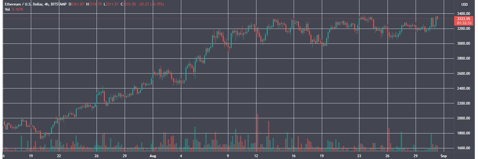В августе доход майнеров Ethereum вырос на 60%