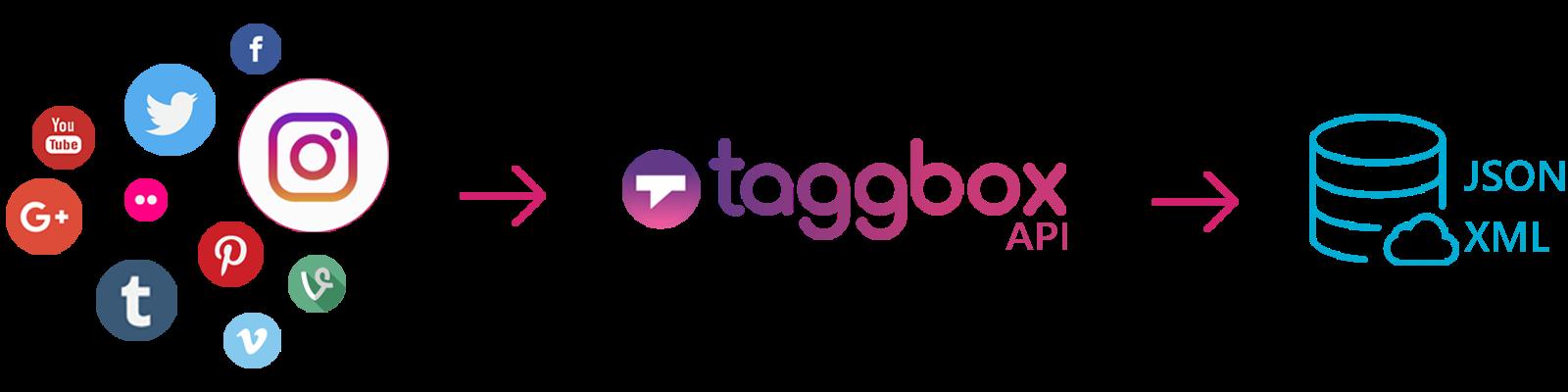 instagram aggregator tools