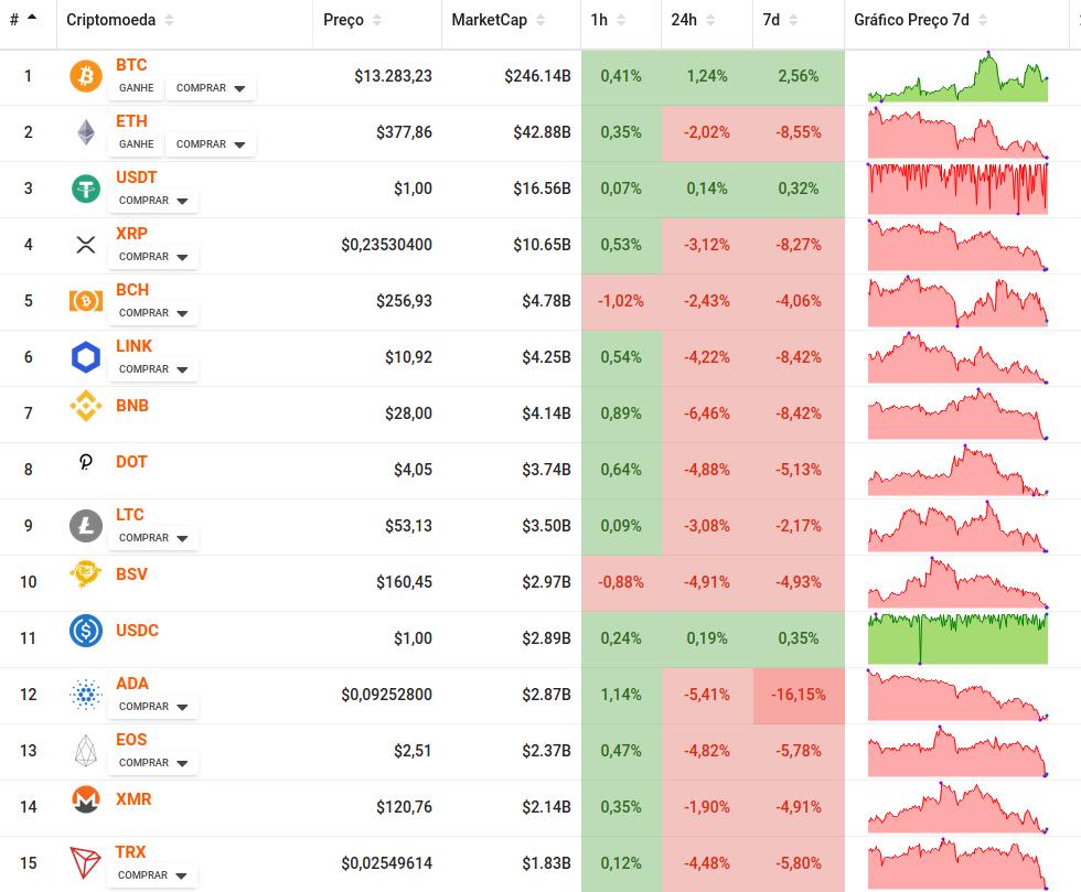marketcap das 15 principais criptomoedas
