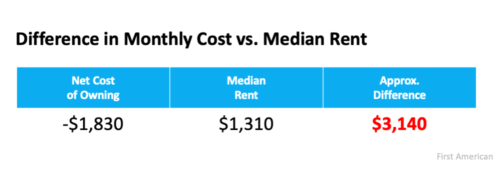 If Housing Affordability Is About the Money, Don't Forget This.   MyKCM