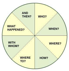 http://opinnot.internetix.fi/fi/muikku2materiaalit/lukio/ena/ena06/01_lesson/fi_embedded3/questions.jpg
