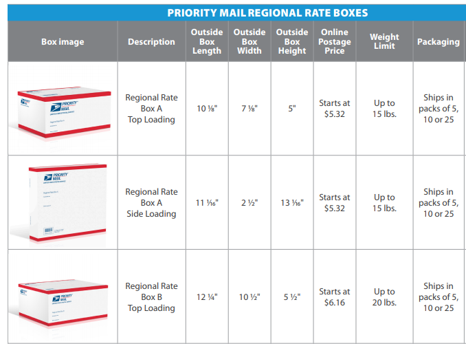 Regional Rate boxes 1