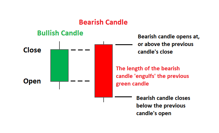 Top-4 Best Candlestick Patterns for 2020