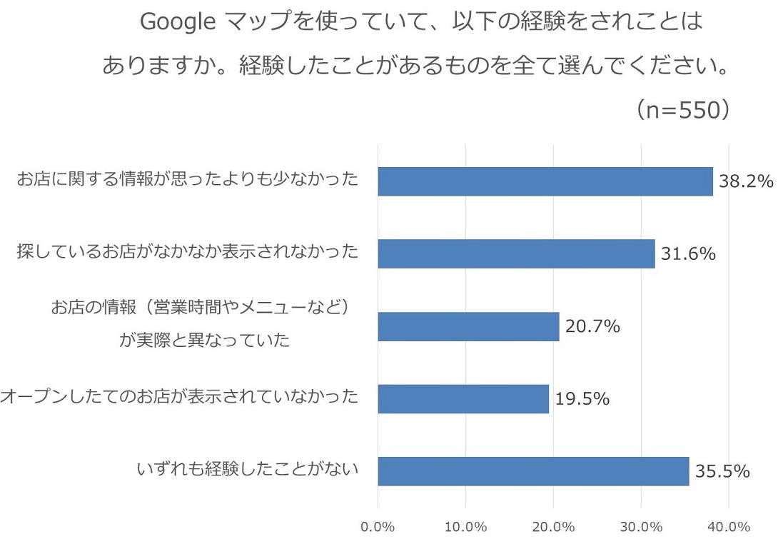 Googleマイビジネスとは - ユーザー経験