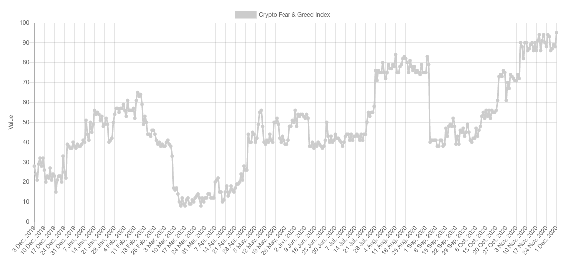 Sentiment data for the cryptocurrency market
