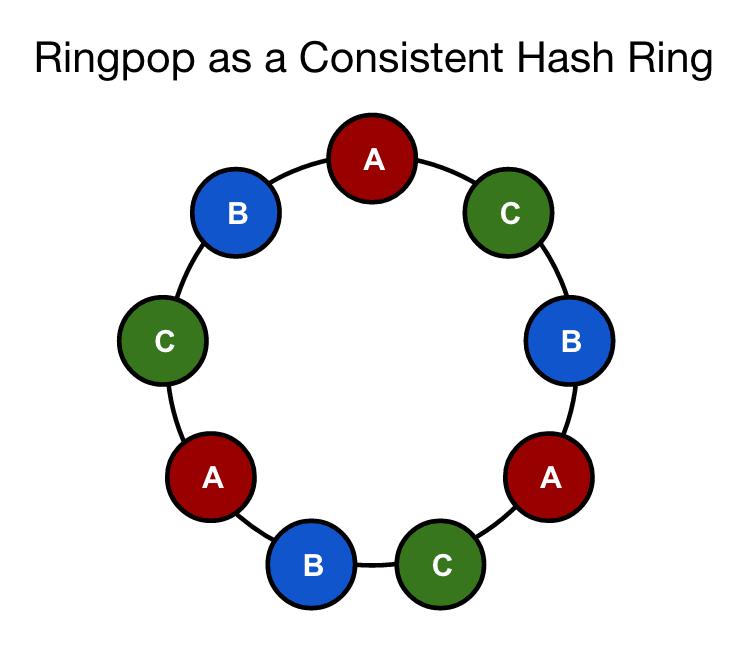 Ringpop-Hash-Ring.png