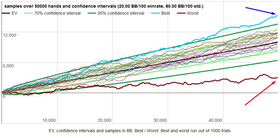 poker variance downswings