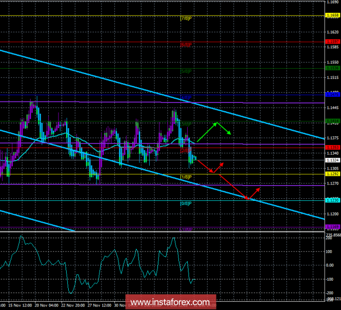 """EUR / USD. 12th of December. The trading system. """"Regression Channels"""". Inflation in the United States and Powell's speech"""