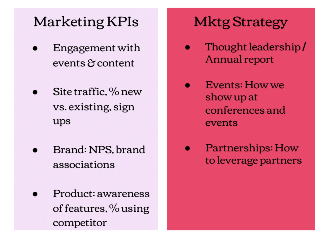 Marketing KPIs vs marketing strategy