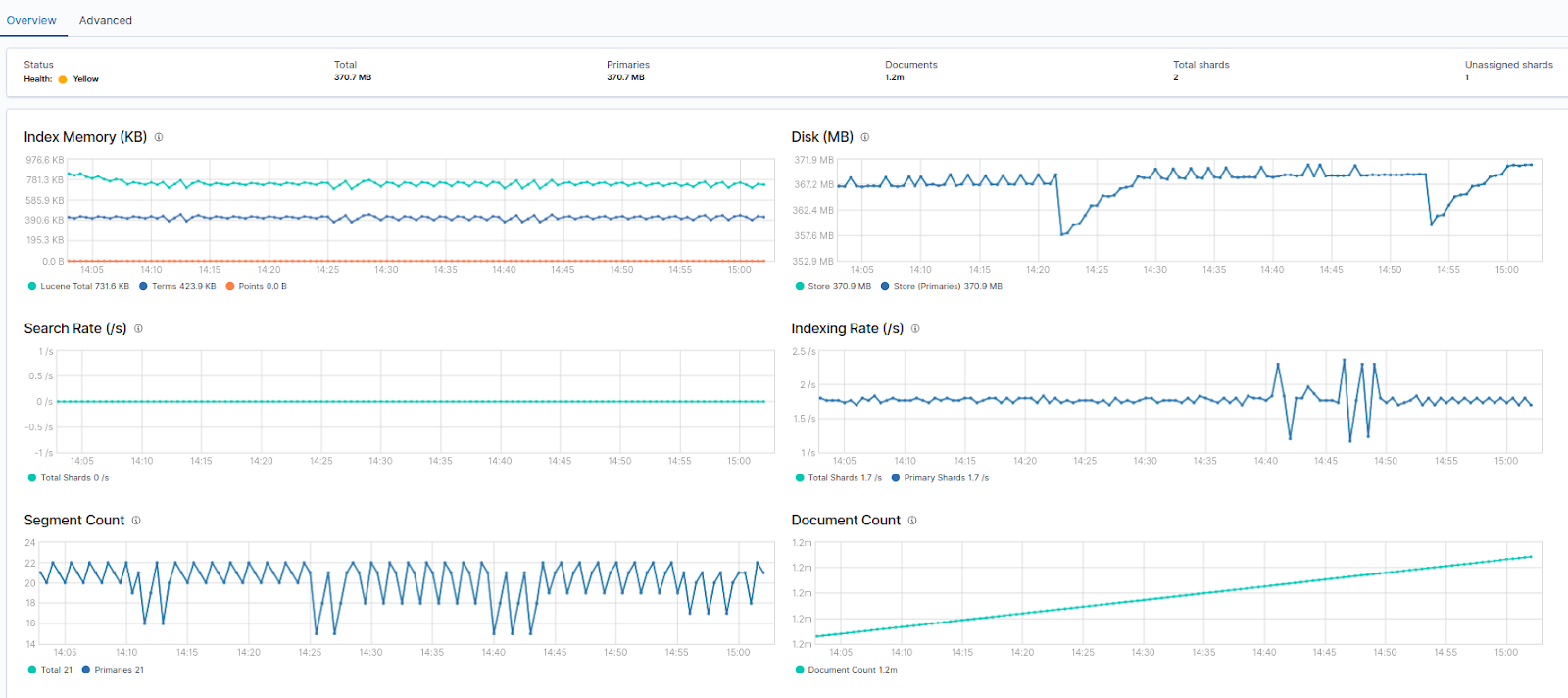 Index monitoring graph of Elasticseach cluster's performance in Kibana