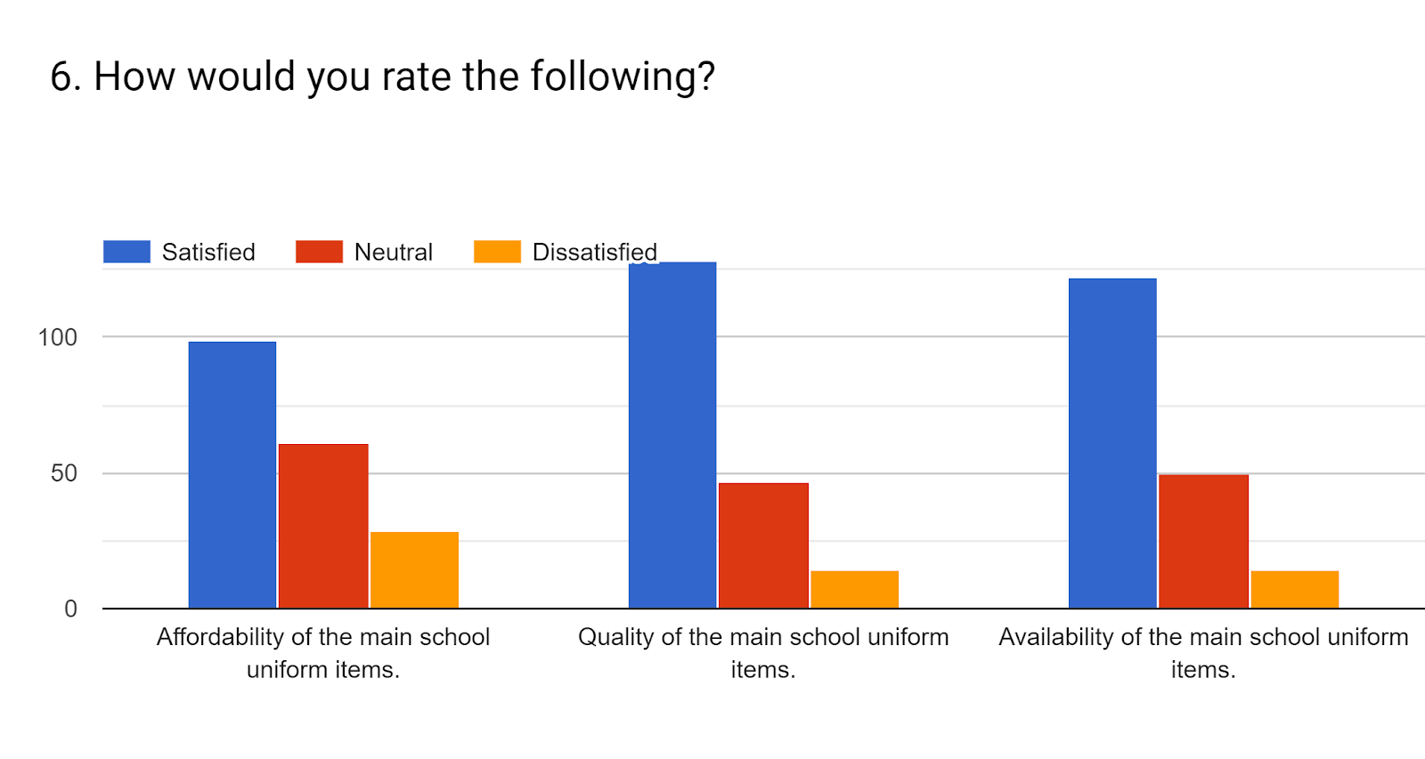 Forms response chart. Question title: 6. How would you rate the following?. Number of responses: .