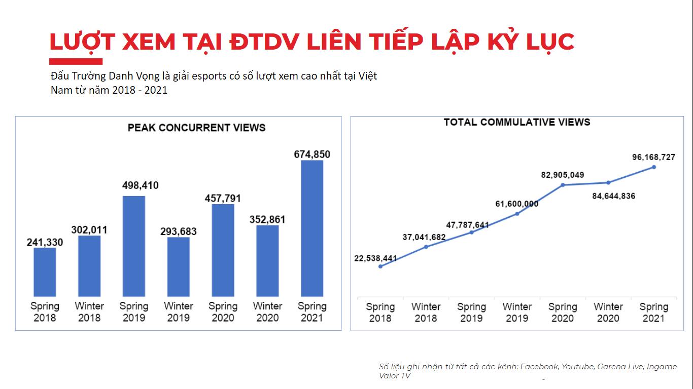 ĐTDV mùa Đông 2021 chính thức khởi tranh - Liên Quân giữ vững vị thế giải đấu hấp dẫn nhất làng Esports Việt Nam - Ảnh 2.