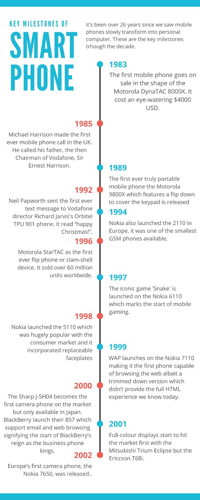 Smartphones - 1983 to 2002 History