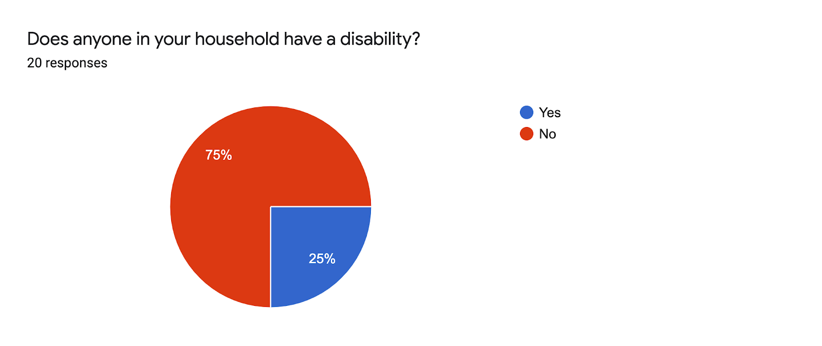 Forms response chart. Question title: Does anyone in your household have a disability?. Number of responses: 20 responses.