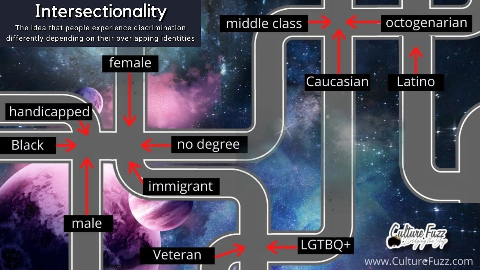 culture fuzz intersectionality
