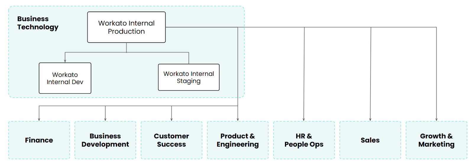 How Workato operates its federated workspaces model
