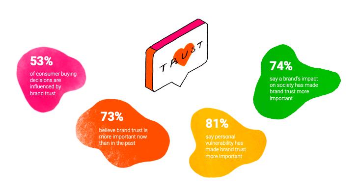 Stats on consumer brand trust