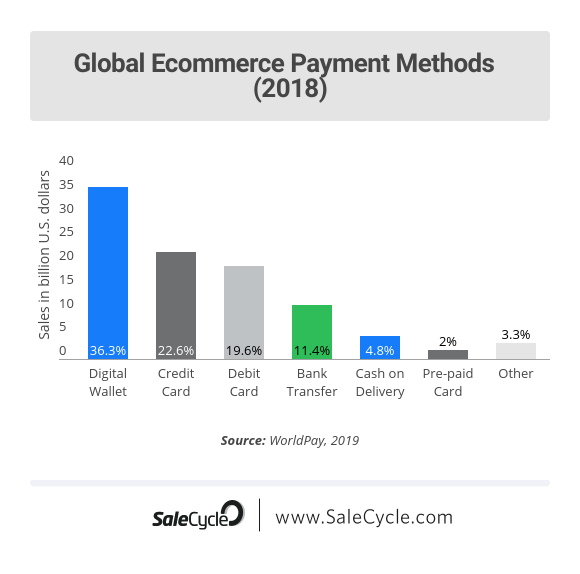 Graph of Global Ecommerce Payment Methods