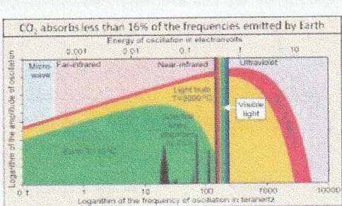 C:\Users\Ian\Documents\heat freqs emitted by Earth.jpg