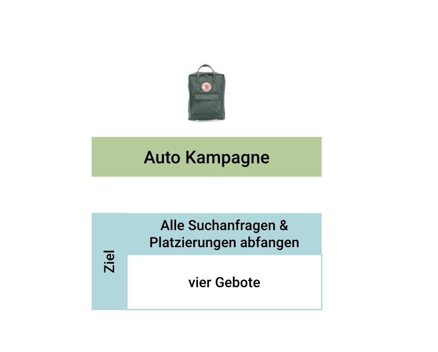 Auto-Kampagen