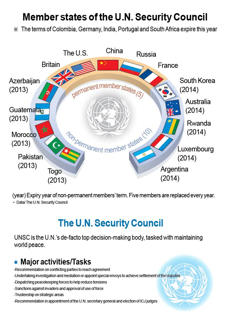 Image result for Permanent members of UNSC