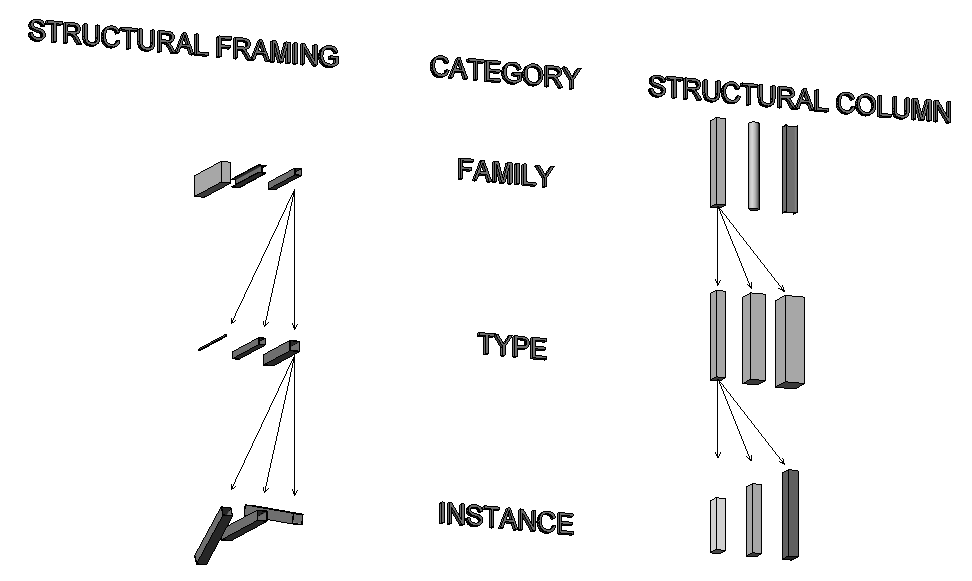 Data Hierarchy - Configuration in Revit - Modelical