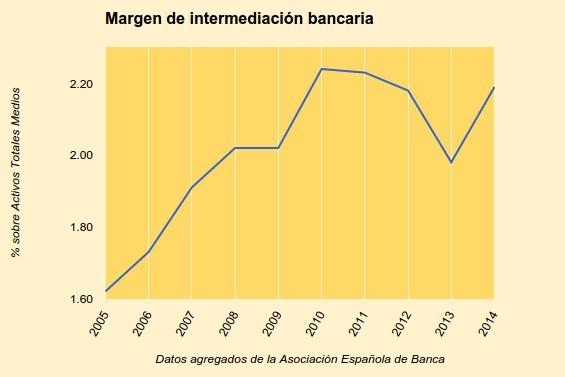 Margen de intermediación bancaria maquetado.png