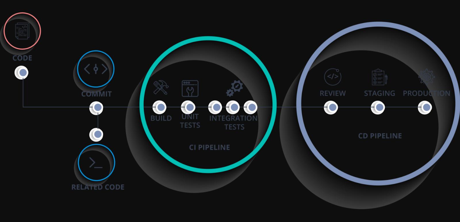 CICD pipeline