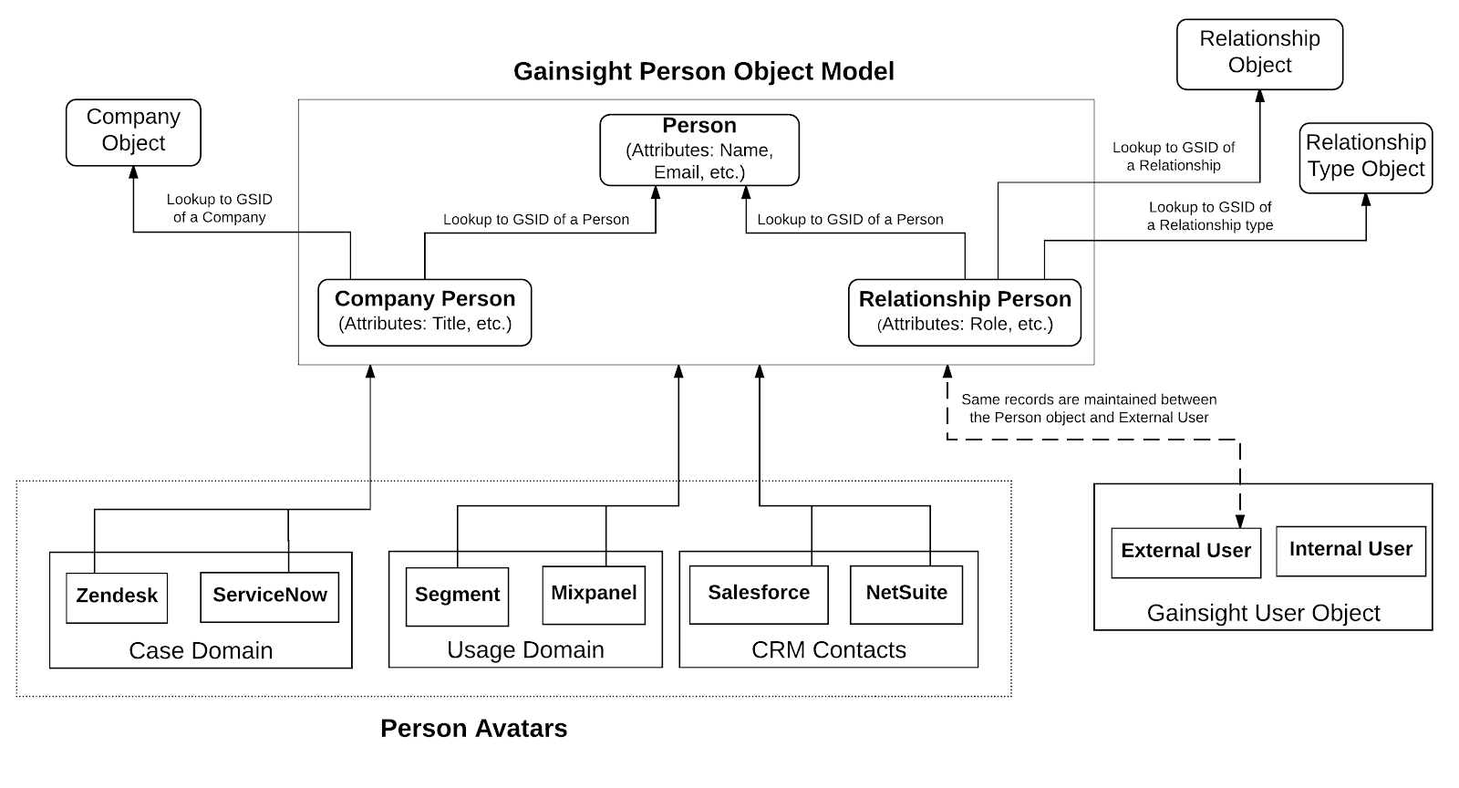 Gainsight person object model gainsight inc following image shows the person object model and its integration with other objects and avatars pooptronica Image collections