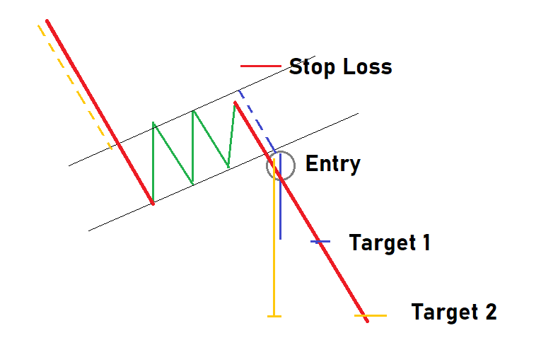 How to trade with bearish flag pattern?