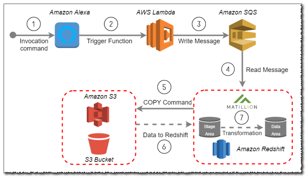 Triggering ETL from Amazon Alexa via AWS Lambda & Amazon SQS
