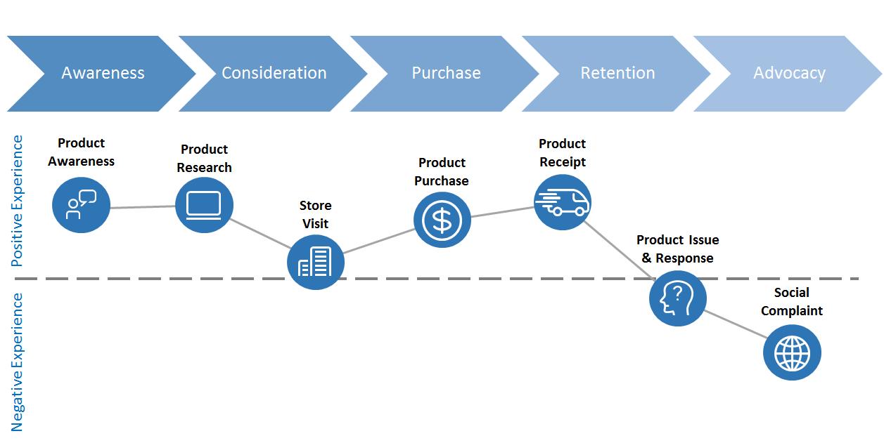 Kết quả hình ảnh cho customer journey