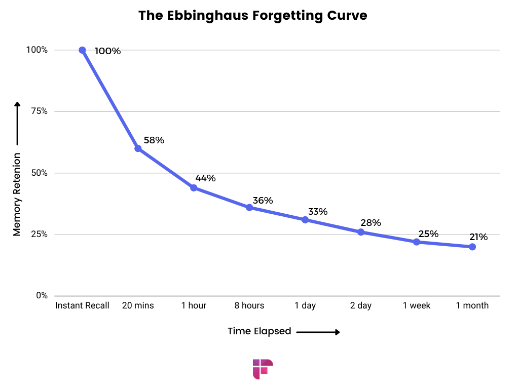 taking meeting notes is important as per the forgetting curve which shows how our memory declines over time