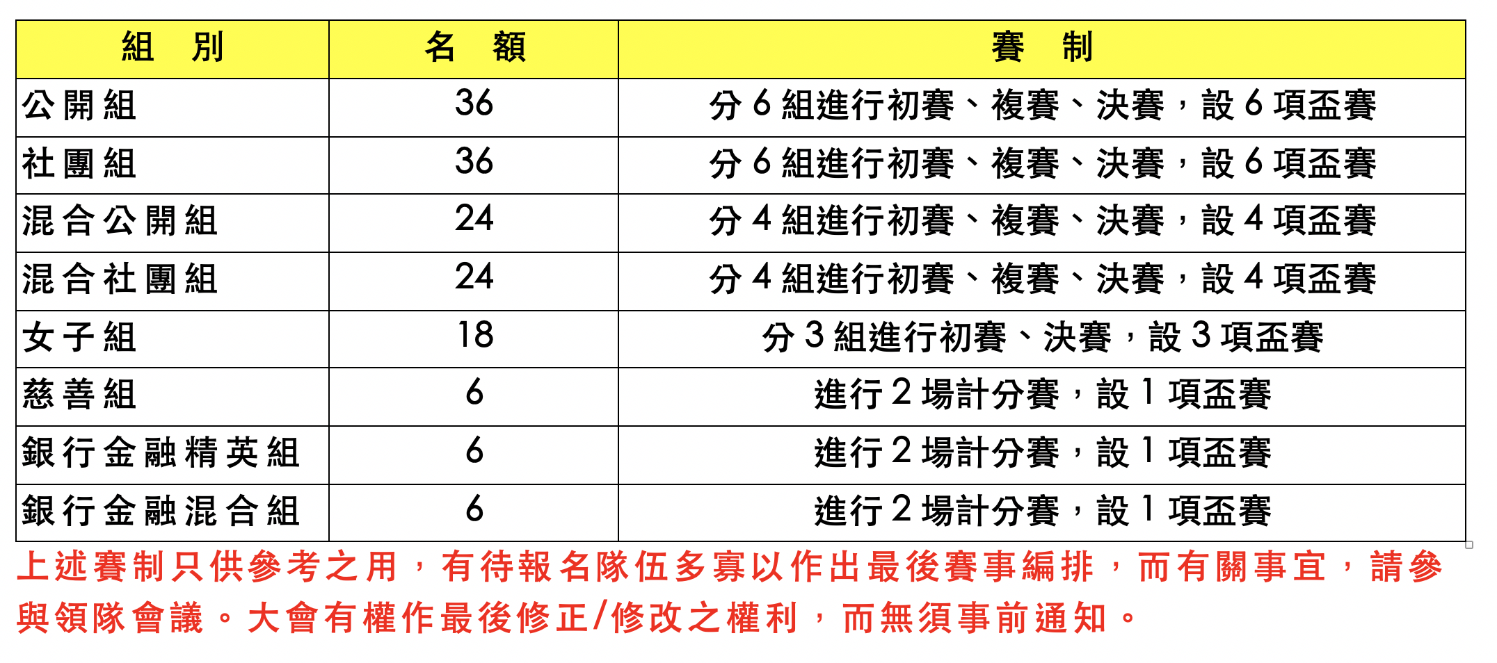 (每場賽事均用直接取線制,不需抽籤)決賽隊伍,均有獎座;成績公佈後,隨即頒獎。