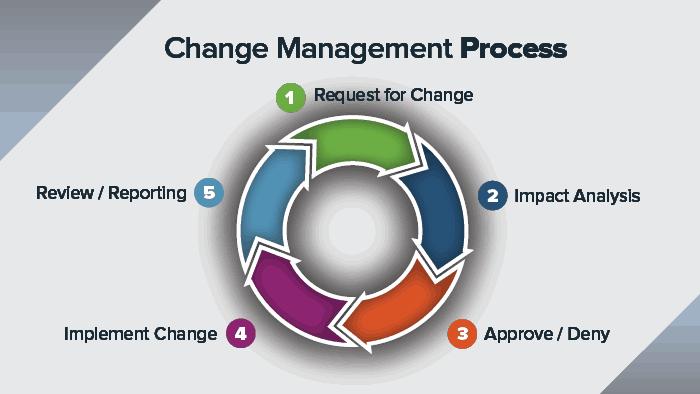 change control process