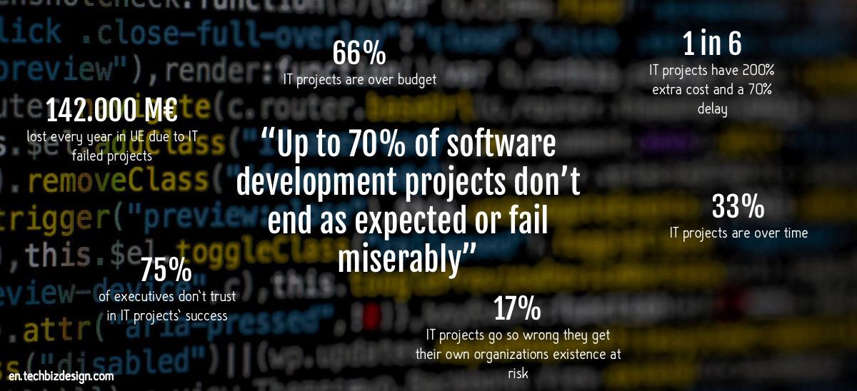 software-development-projects-statistics