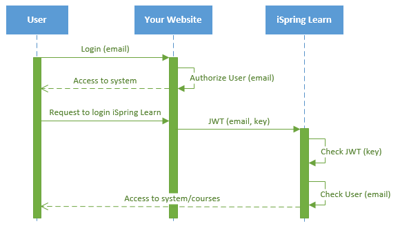 UML time sequence diagram for SSO to iSpring Learn