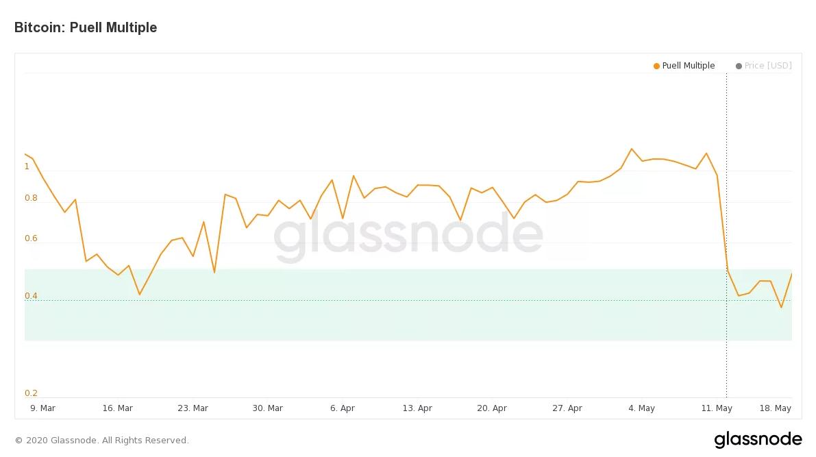 Puell Multiple del precio del BTC, actualmente infravalorado. Fuente: Glassnode.