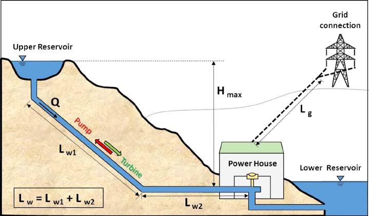 Mô hình hoạt động thủy điện tích năng