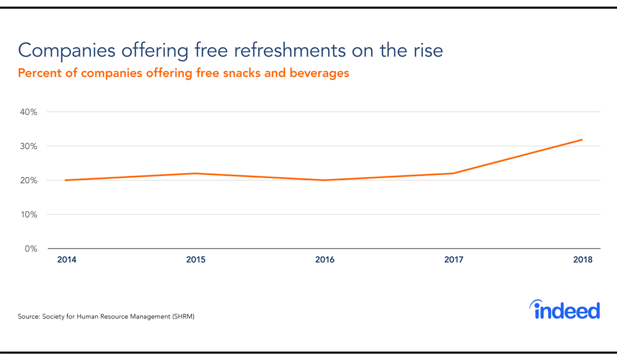 From 2014-2018, more companies are offering free refreshments.