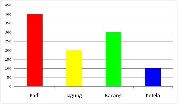 Hasil panen diagram garis collection of wiring diagram kang anam penyajian data rh kanganams blogspot com diagram garis sensus penduduk diagram garis sensus penduduk ccuart Images