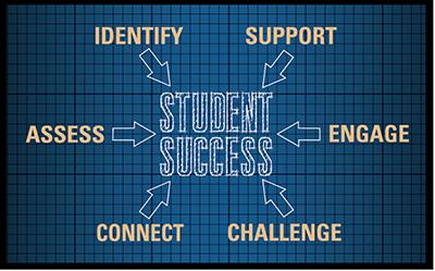 Student Success Diagram