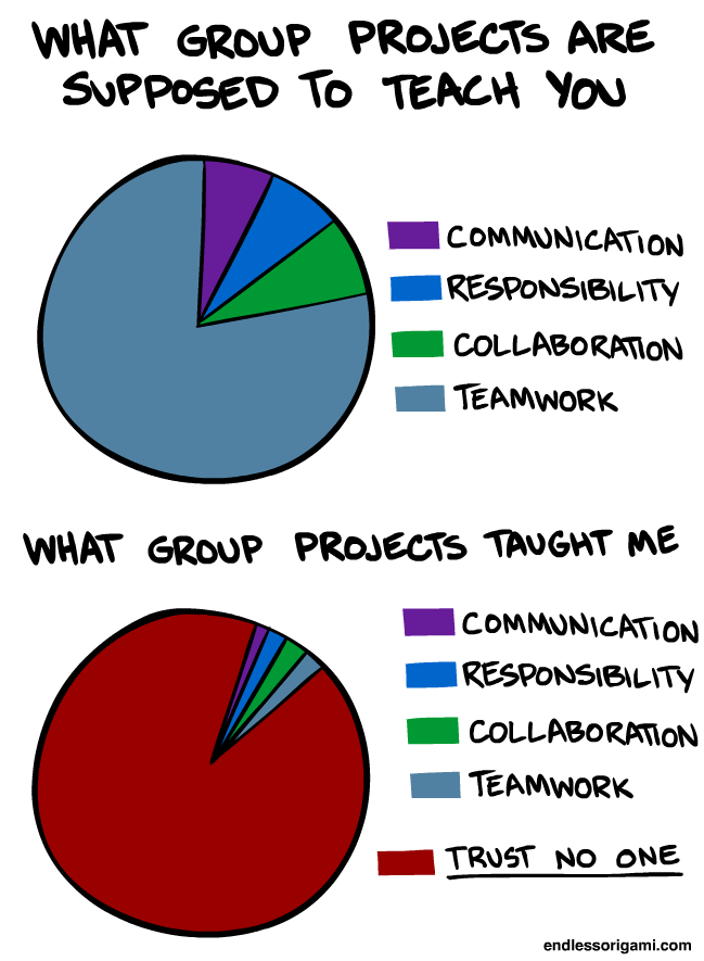 Working With Students in Groups | Center for Teaching & Learning