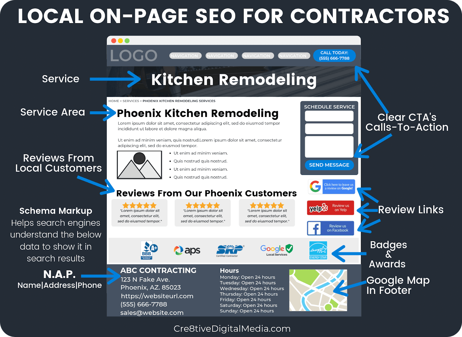 Local On-Page SEO Optimizations For Contractors