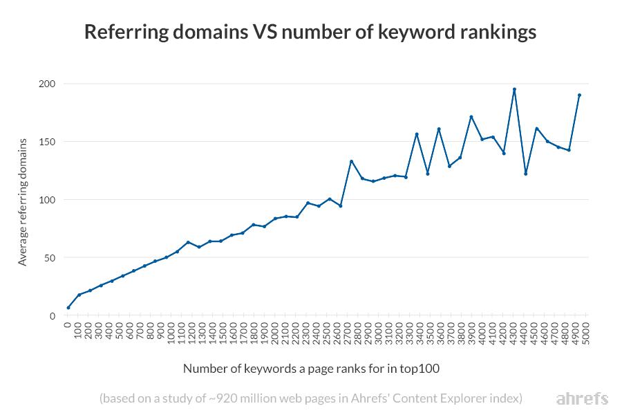 график влияния количества уникальных ссылающихся доменов на ранжирование сайта