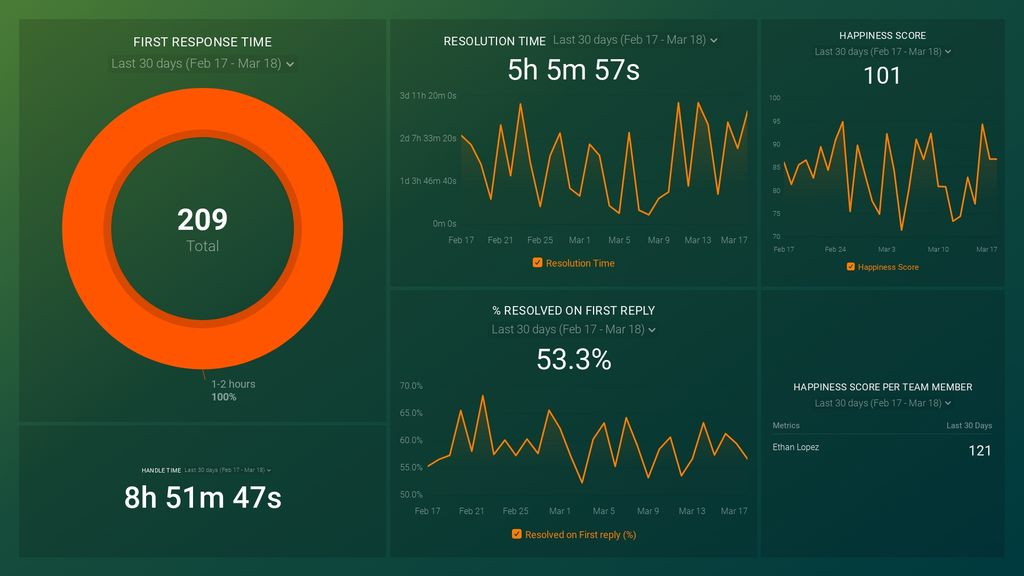 HelpScout for Customer Support dashboard template